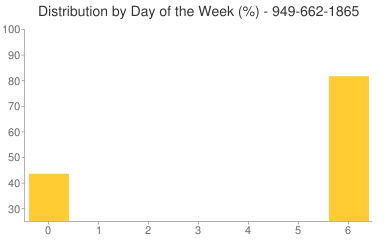 Distribution By Day 949-662-1865